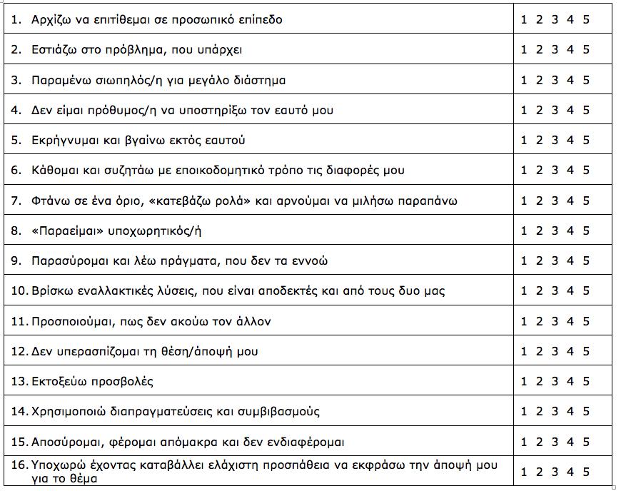 Ερωτηματολόγιο τύπων επίλυσης των συγκρούσεων (Conflict Resolution Style Inventory, CRSI, Kurdek, 1994)